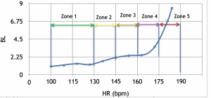 HR zones based on blood lactate testing